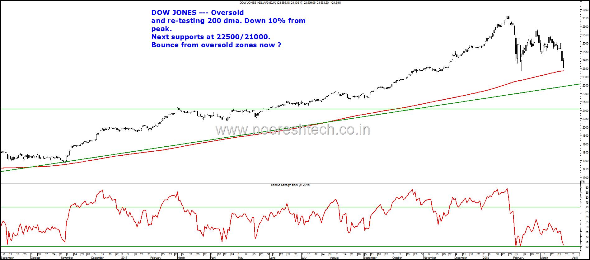 Dow Jones March