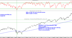 Nifty finally hits Oversold Zones after Demonetization–Time to Accumulate !!