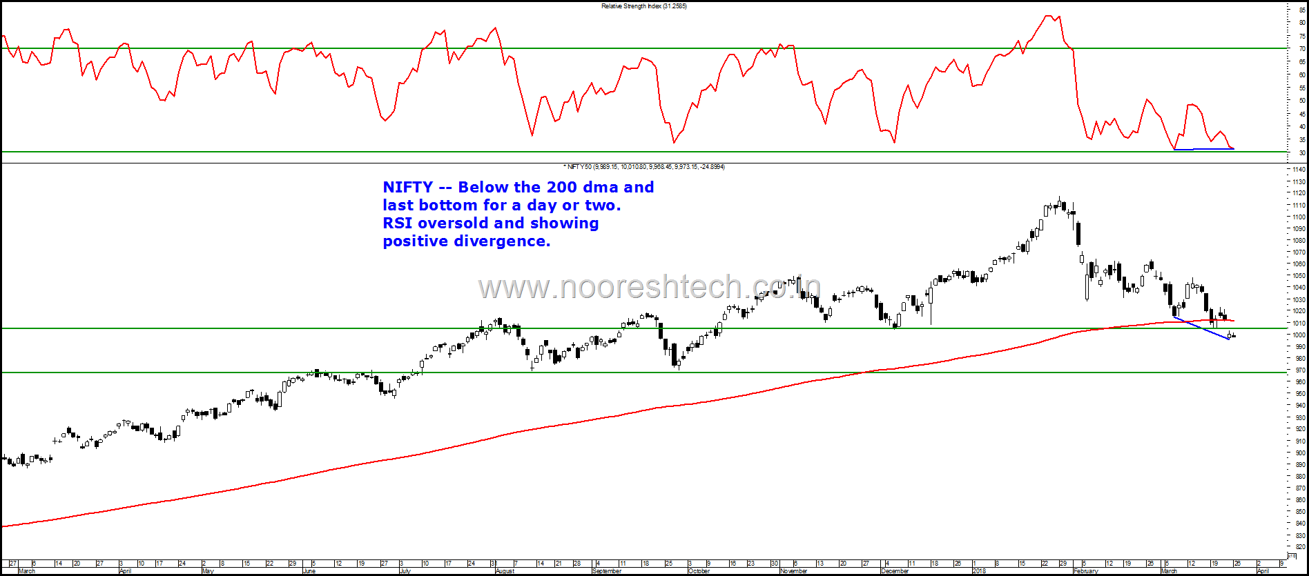 Nifty Divergence