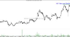 Technical Charts on Radar – Bajaj Auto, City Union Bank, Dishtv, Hindalco, IDFC, Navin Fluorine, Sri Pipes, VST Tillers