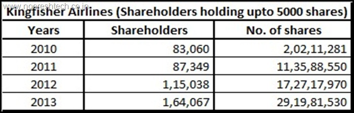 KingFisher Airlines Shareholding