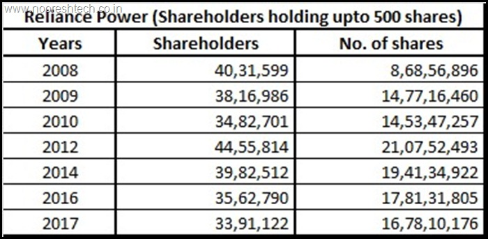 Reliance Power Shareholders