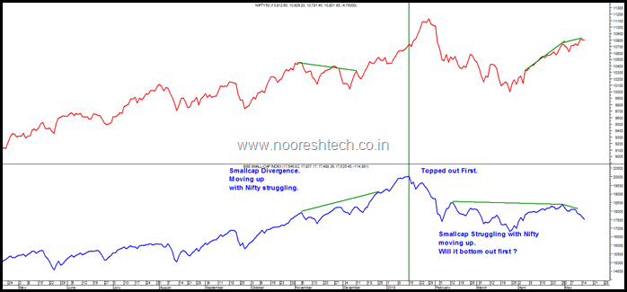 Smallcap Divergence