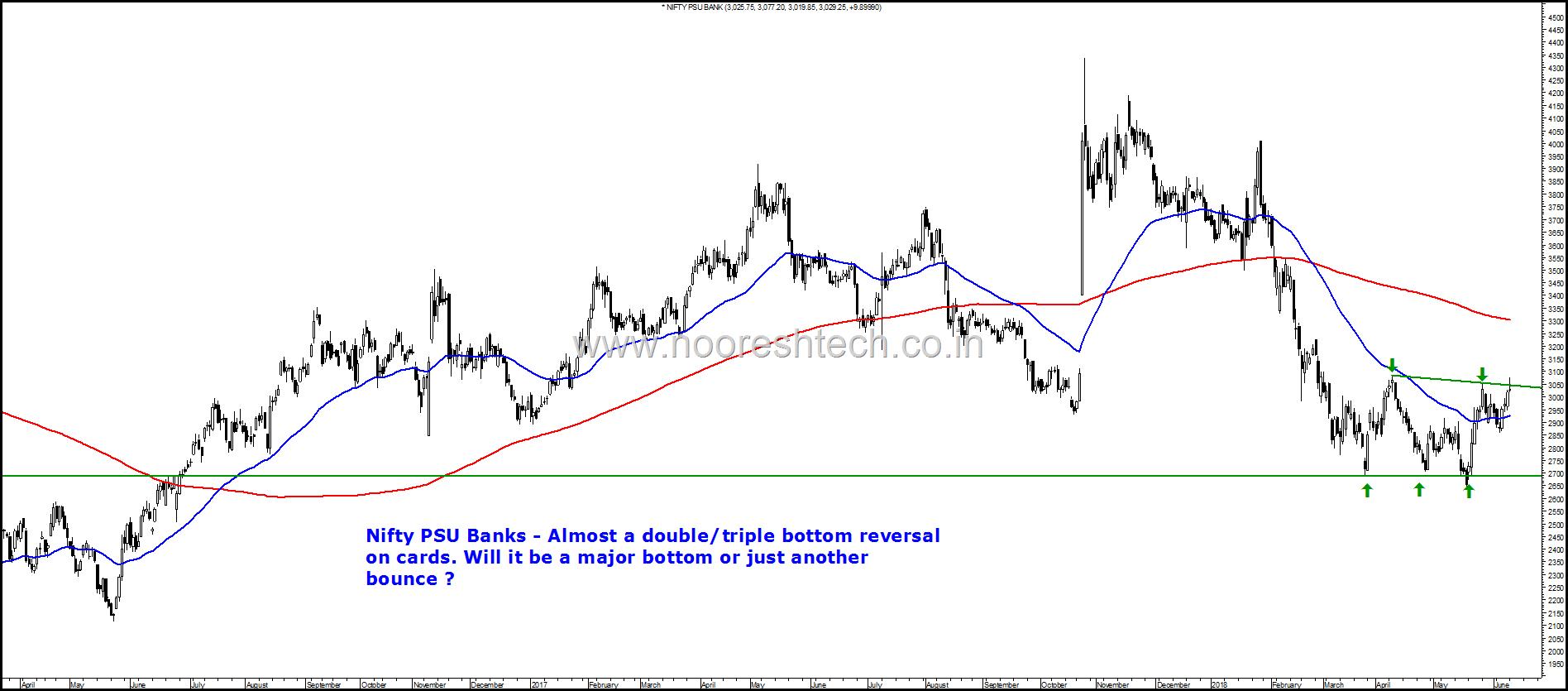 Nifty PSU Bank