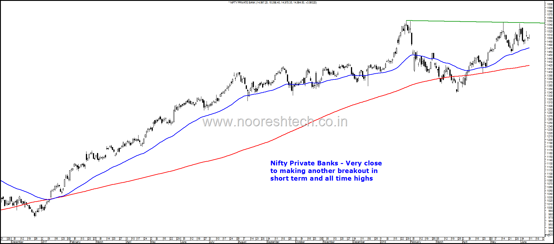 Nifty Private Banks