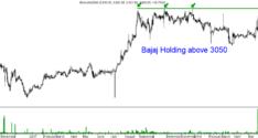Technical Charts on Radar – Bajaj Holding, Bata, Godrej Ind, Hexaware, Hindoil, LTI, Mahindra CIE, Manappuram, Mastek, Minda Ind, Natco Pharma, NHPC, NTPC, PGHH, Ramco Cem, Reliance, Tata Power, Welent