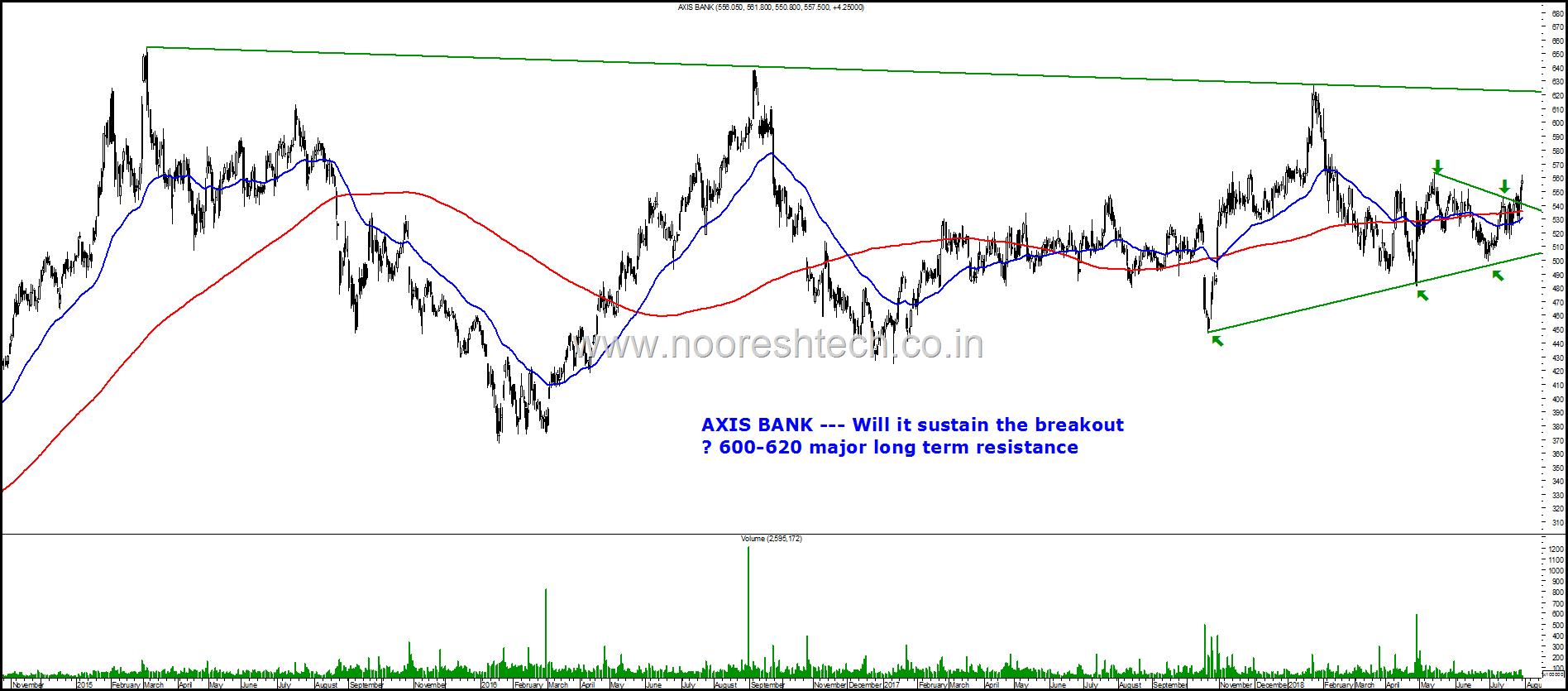 Axis Bank Chart
