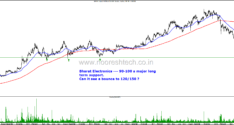 Interesting Large Cap Charts–Sun Pharma, SBI, ITC, Dabur,Bhel, Bharti Infratel, Bharat Electronics,Axis Bank