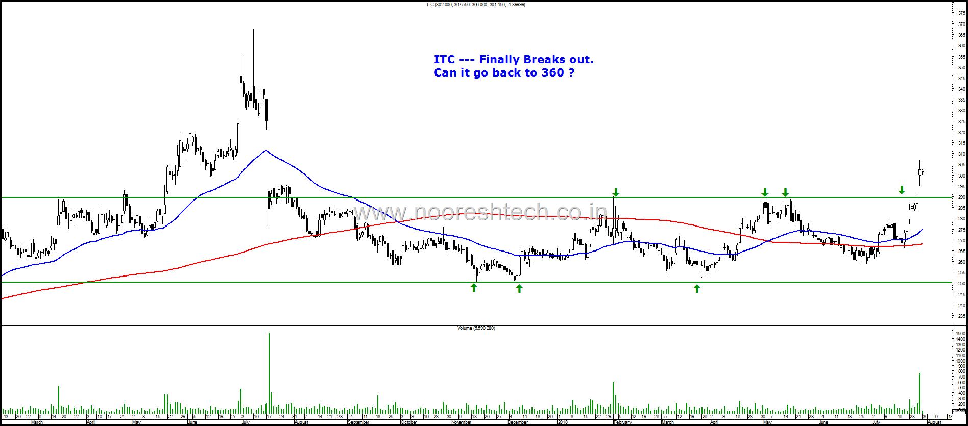 ITC chart