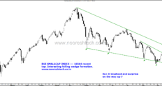 BSE Smallcap Index–Falling Wedge Formation. Can it Bounce ?