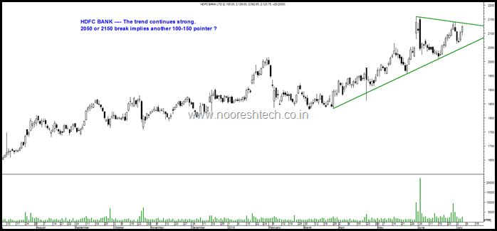 Triangle HDFC Bank