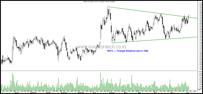 Triangle HDFC Limited
