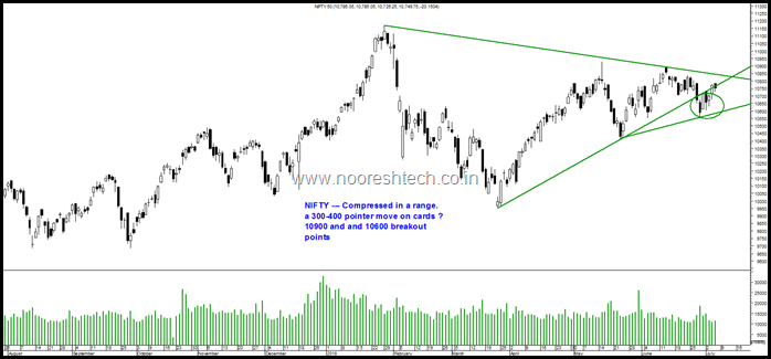 Triangle Nifty