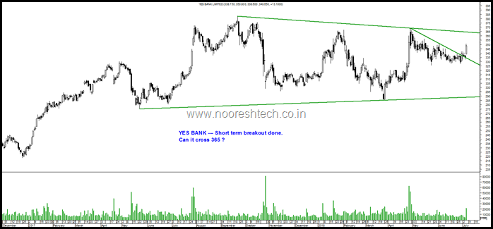 Yes Bank triangle