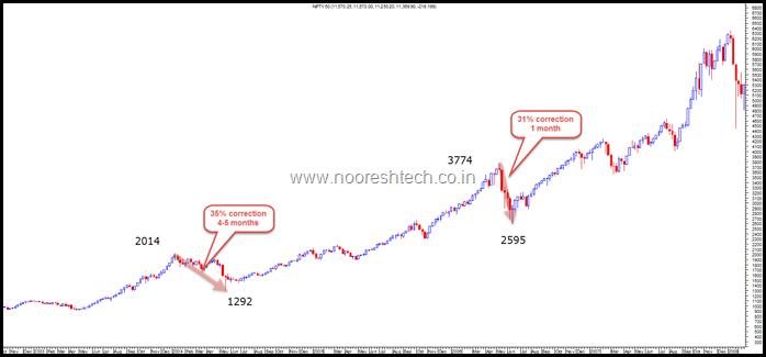 2003-2007 Nifty correction
