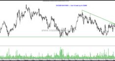 Trade Setups–Eicher Motors, Vedanta Limited, MOIL