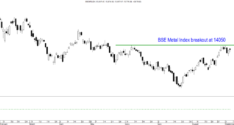 Sector on Radar – BSE Metal Index, Tata Steel, Sail, Jindal Steel, Hindalco