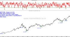 Technical Charts–Brent Crude, Nymex Crude, Gold and USD-INR, Nifty