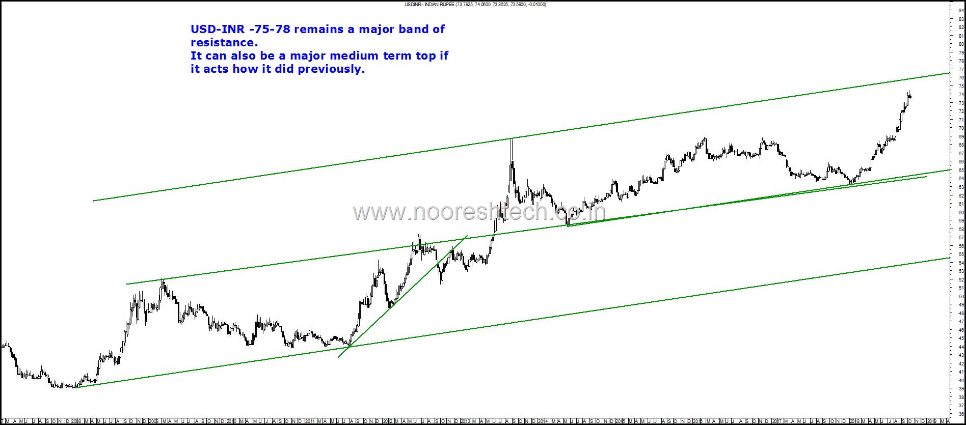 USD INR