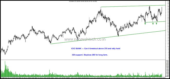 ICICI Bank Long