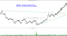 IT Stocks–Bounce after Retesting Breakouts? Infosys, TCS , Wipro, NIIT Technologies