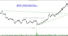 IT Stocks–Bounce after Retesting Breakouts? Infosys, TCS , Wipro, NIIT Technologies