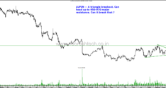 Pharma Stocks Near Breakouts–Dr Reddys, Aurobindo Pharma , Lupin , STAR