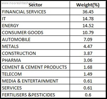 Sectoral Weights Nifty 50 october
