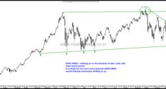 Technical View on Indices–Nifty, Bank Nifty , PSU Bank , Metals, Nifty Midcap, Nifty Smallcap & BSE Smallcap, Dow Jones.
