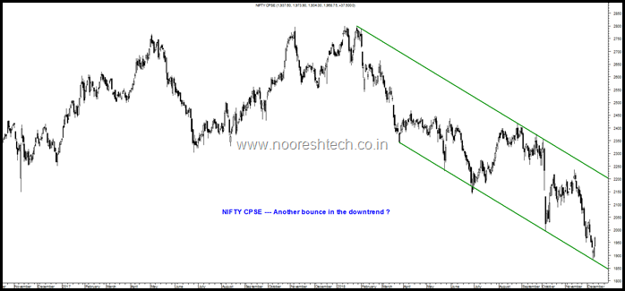 Nifty CPSE