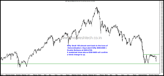 Nifty Small 100 Double Bottom