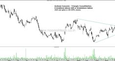 Stocks on Radar–ACC, Vedanta, UPL,Piramal Enterprises,Motherson Sumi, Lupin, Indiabulls Housing,Havells, Container Corp,BEL & Ambuja Cements. Mumbai Training 2nd and 3rd February