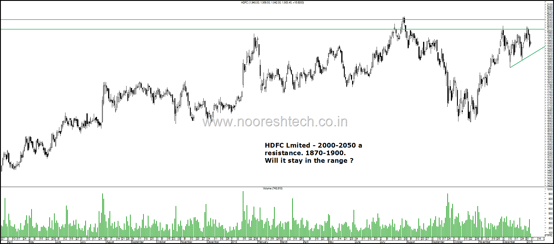 HDFC Limited Range