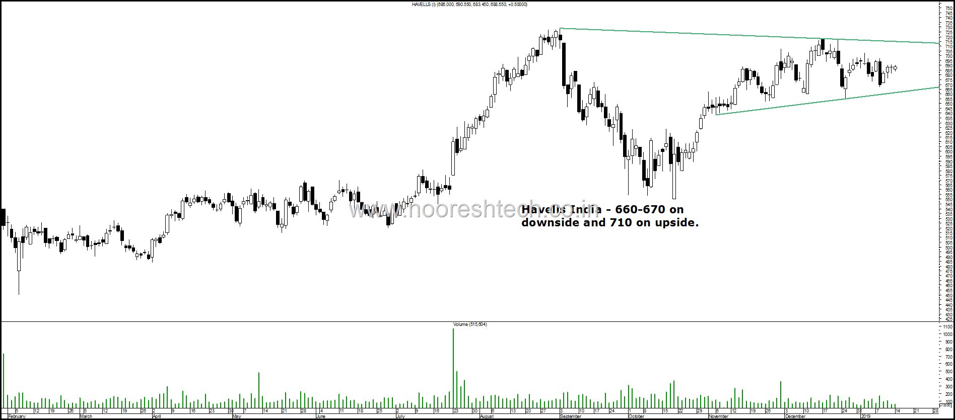 Havells break