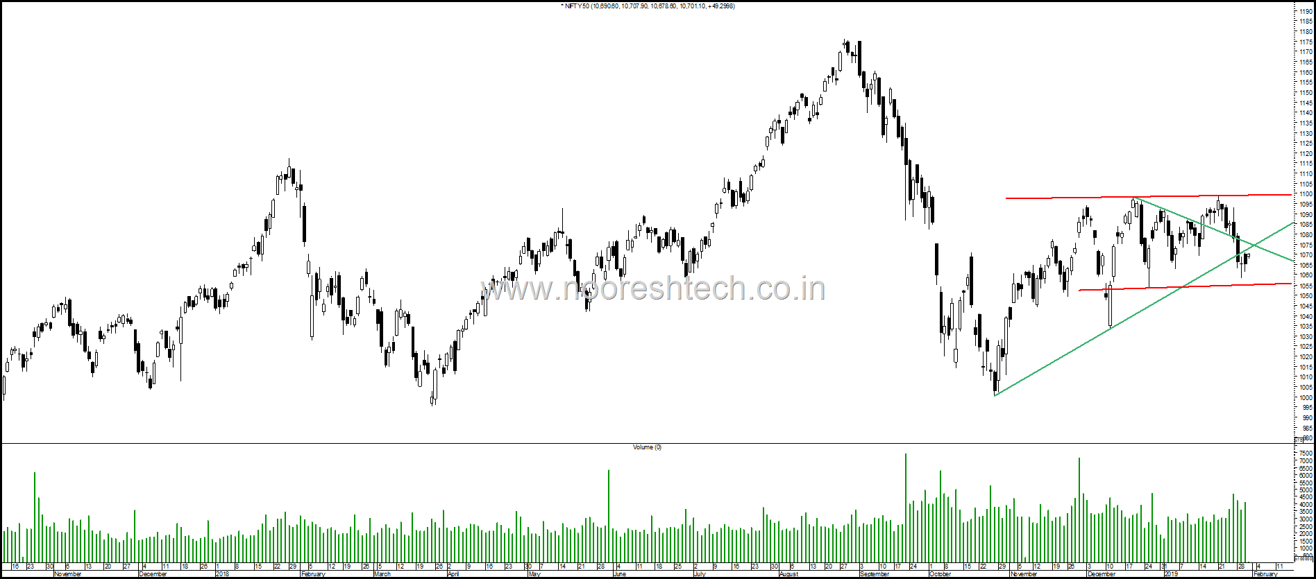 Nifty in a Range
