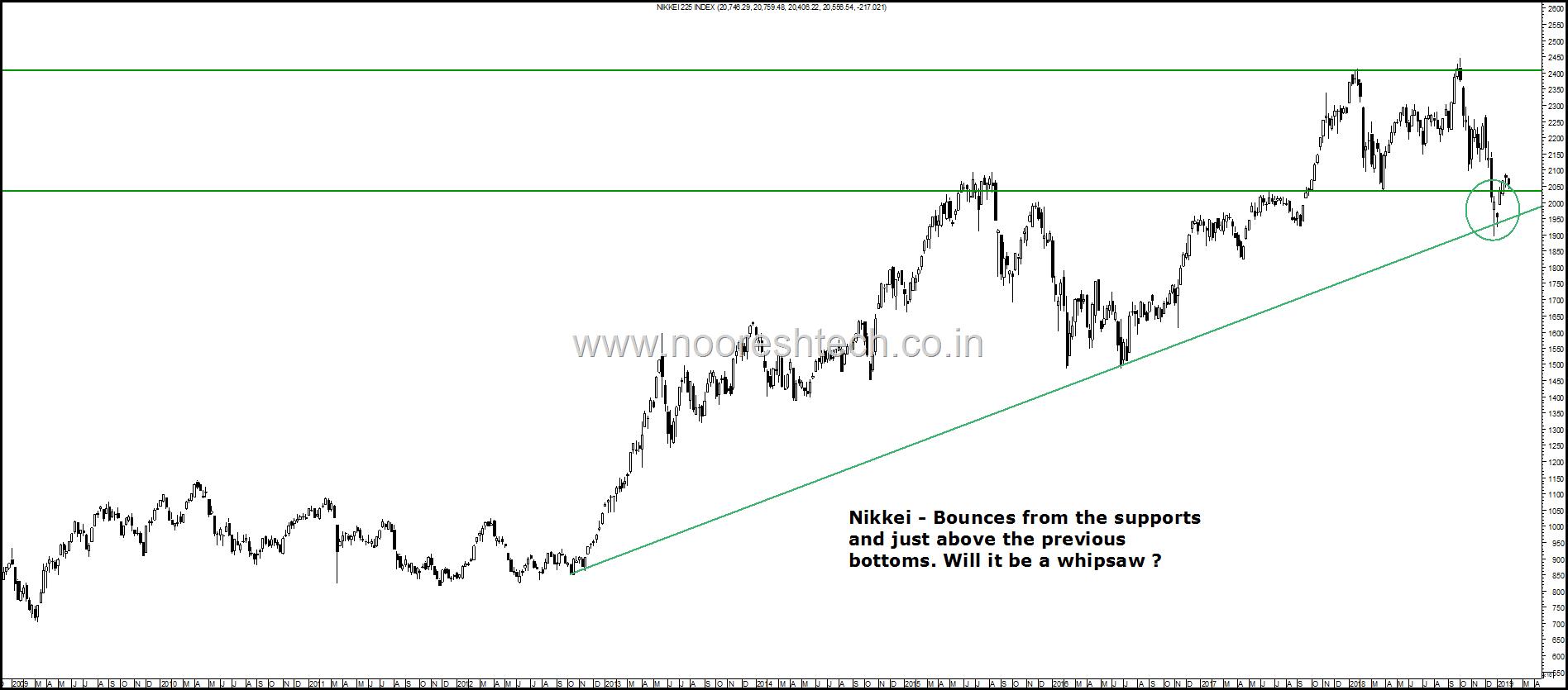 Nikkei Whip