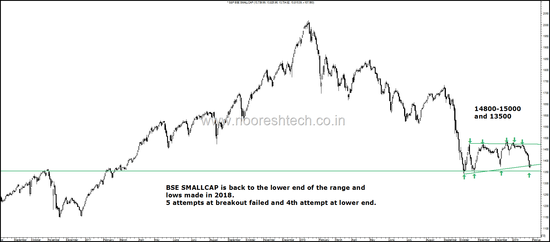 RangeBound Smallcap Index