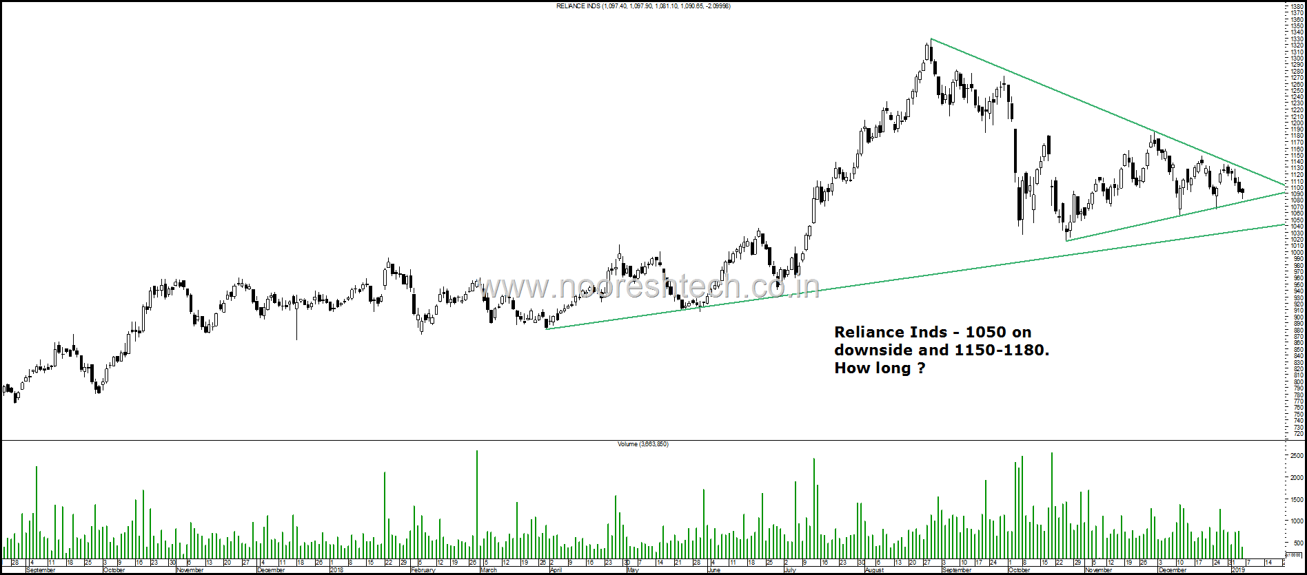 Reliance Inds Range