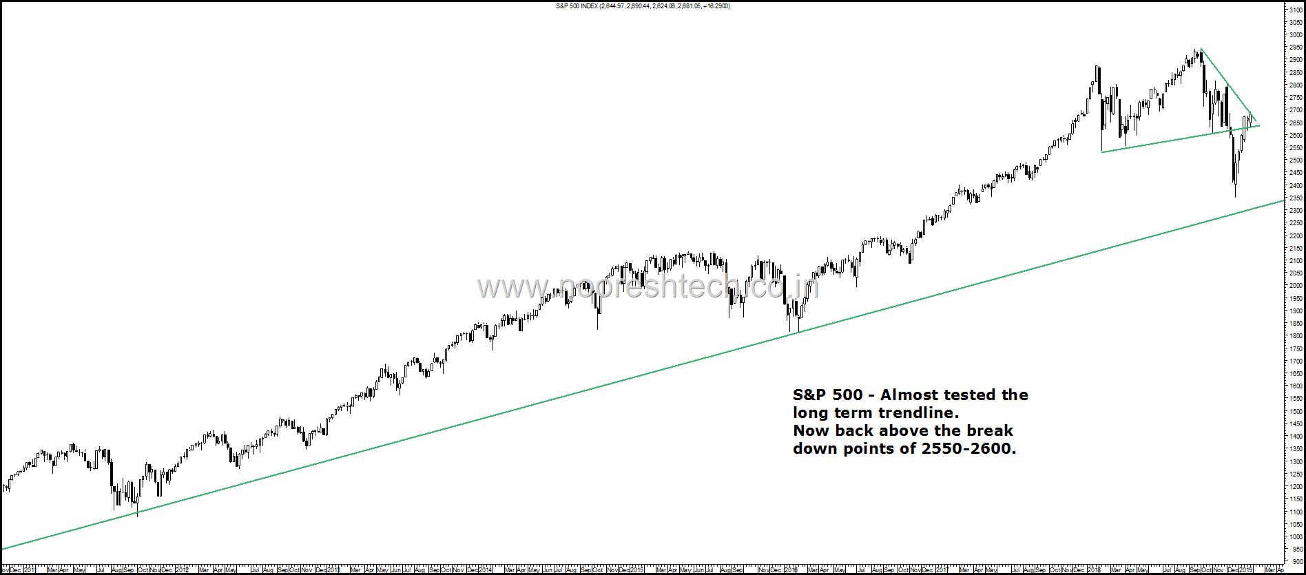 S&P 500 Whip