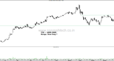 Technical Charts of Nifty,Hdfc Bank, Reliance, Hdfc, Infosys, ITC, ICICI bank , TCS