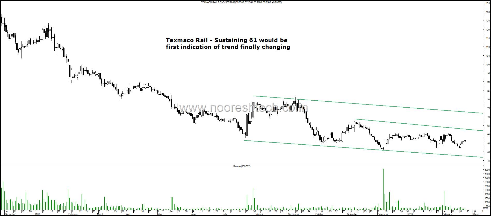 Texmaco Rail