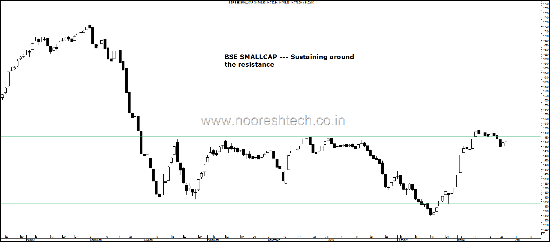 BSE Small sustaining