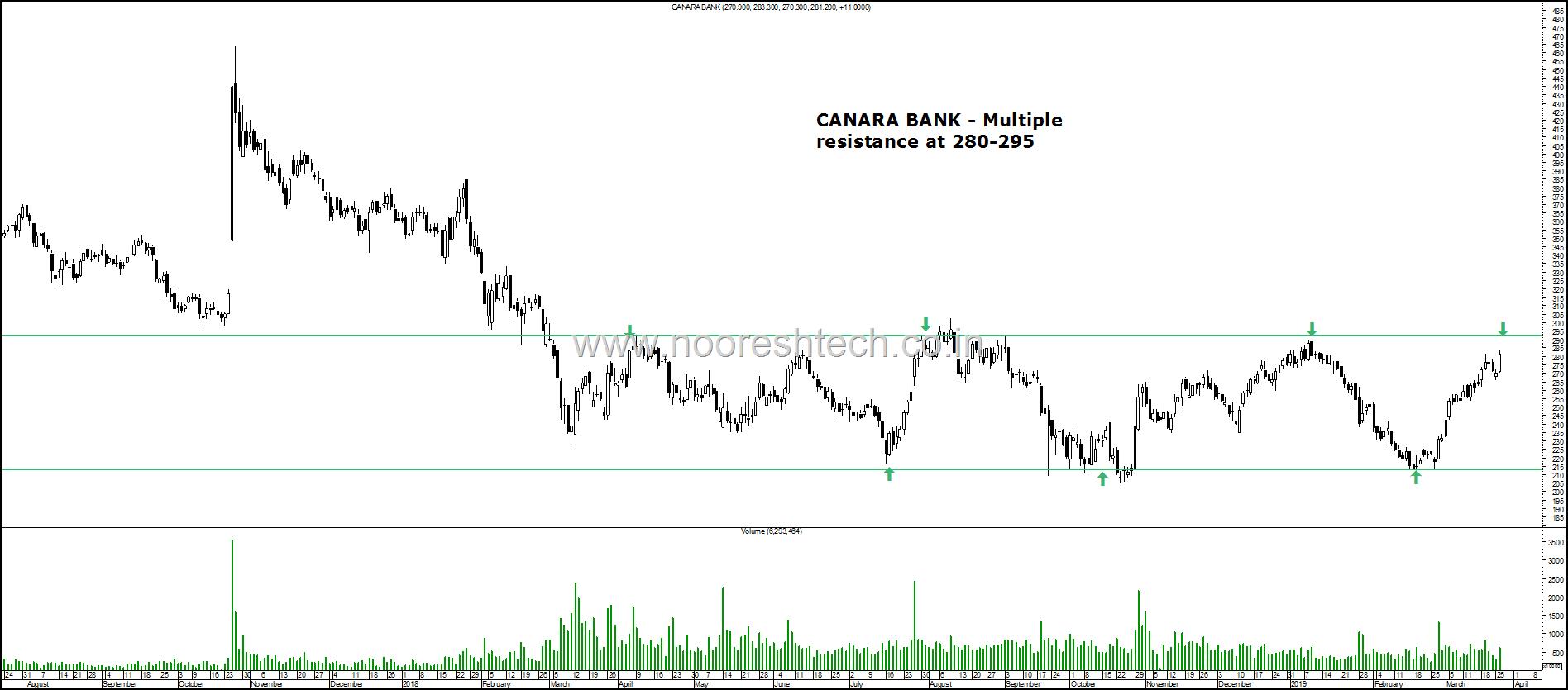 Canara Bank p