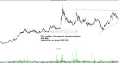 Stocks on Radar–IndusindBank , Prakash Inds, Karnataka Bank, India Cements, EIH Hotels
