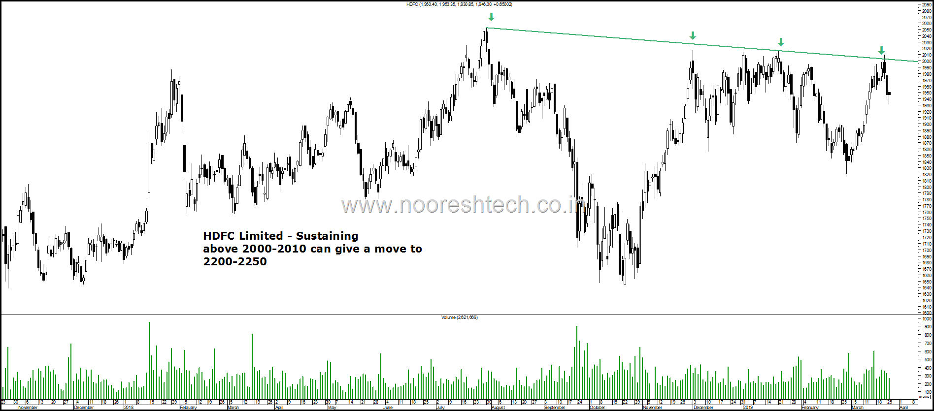 HDFC Limited 2010