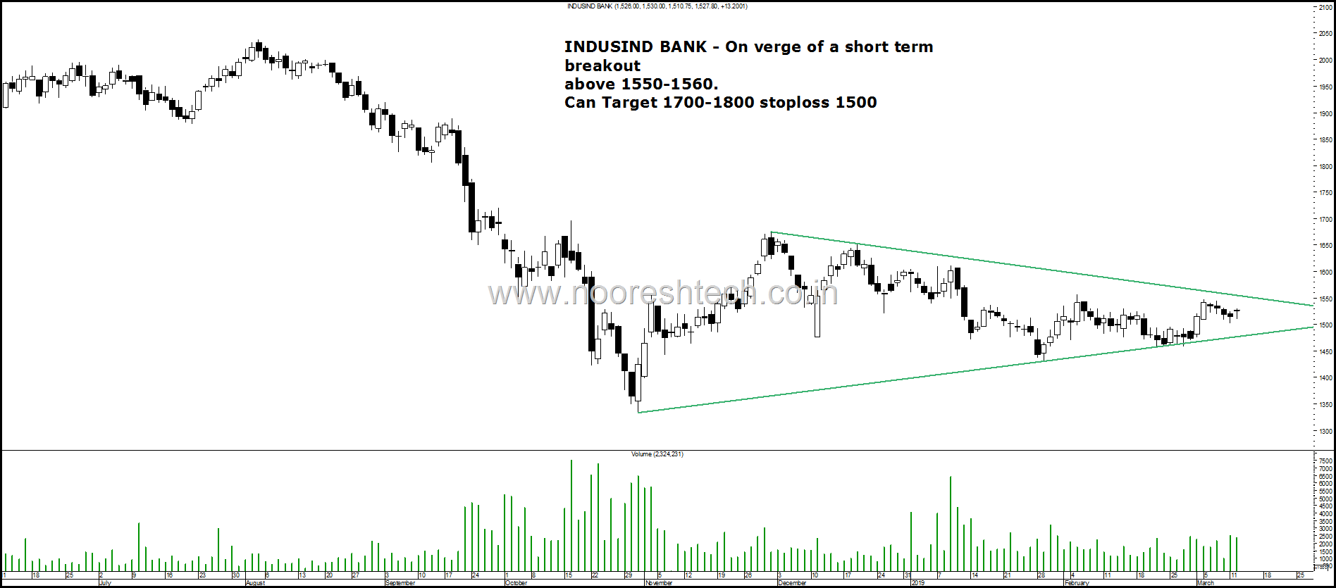 IndusindBank Blog