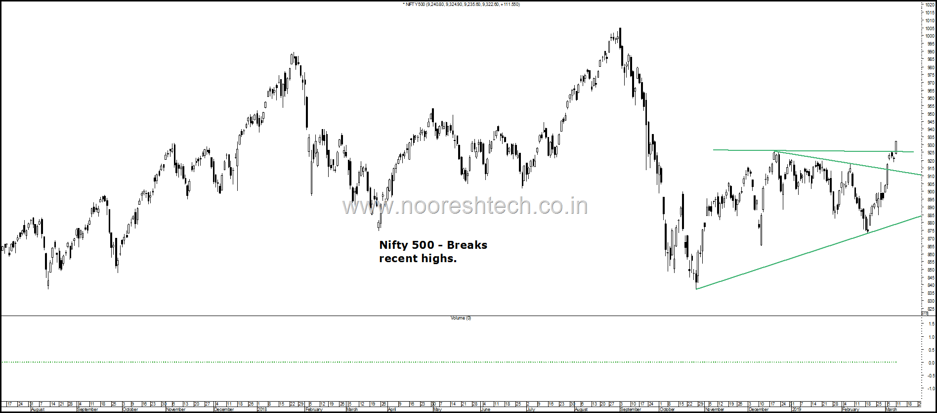 Nifty 500 highs
