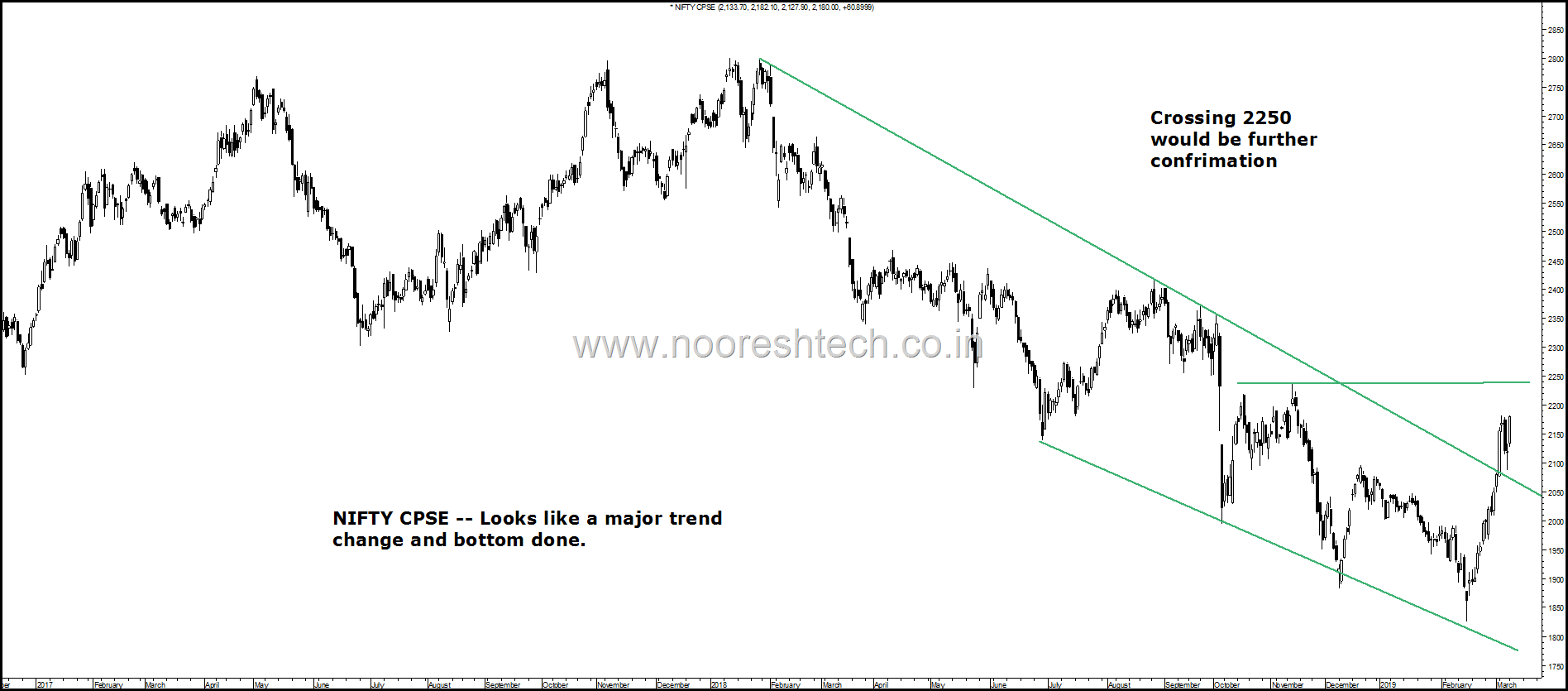 Nifty CPSE trend change