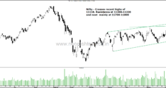 Nifty, Nifty PSE and Nifty Smallcap , BSE Smallcap–Recent Highs Breakout, Nifty IT Breakdown