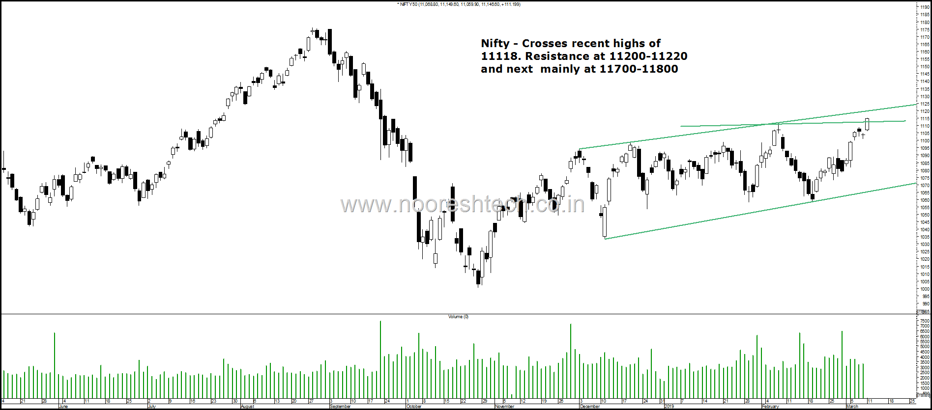Nifty Highs